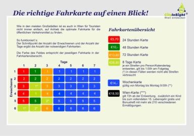 Übersicht über alle Fahrkarten in Wien